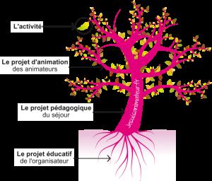 l-arbre-a-projet